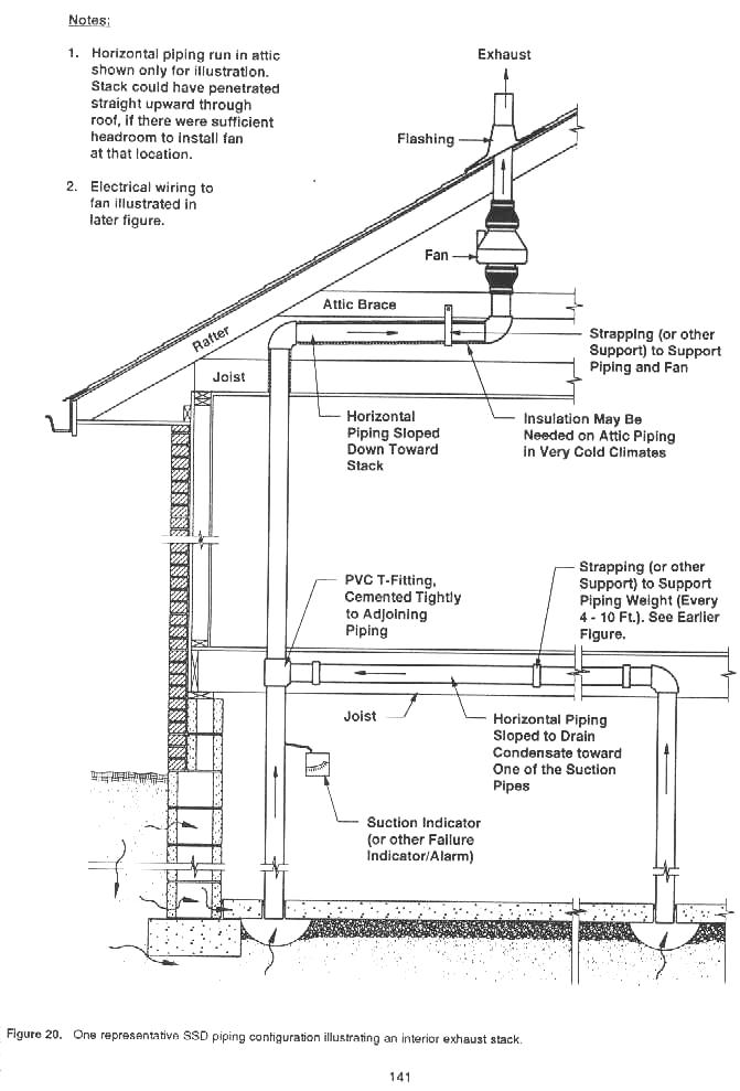 Infiltec Radon Gas Mitigation System Drawings